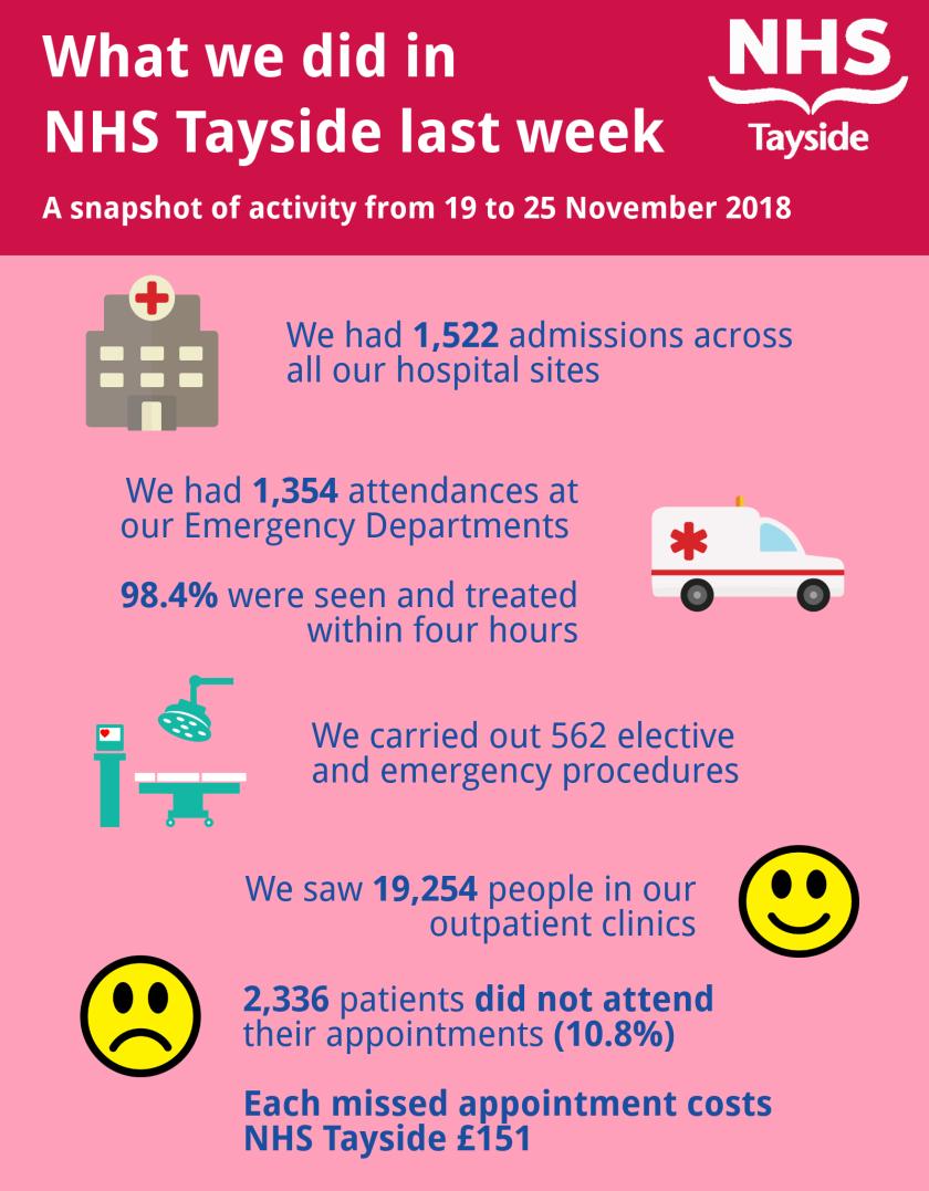 MAIN What we did in NHS Tayside last week.png