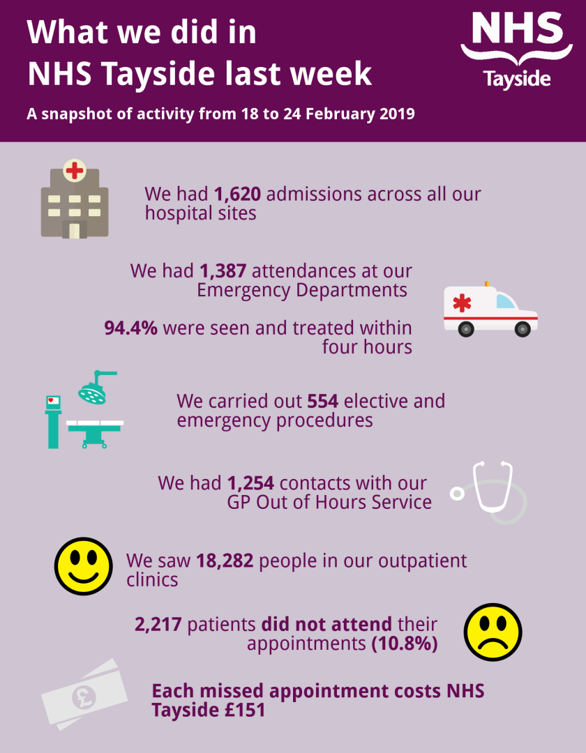 MAIN What we did in NHS Tayside last week