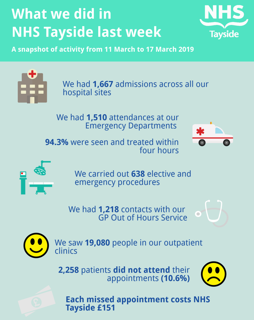 Activity infographic 11-17 March