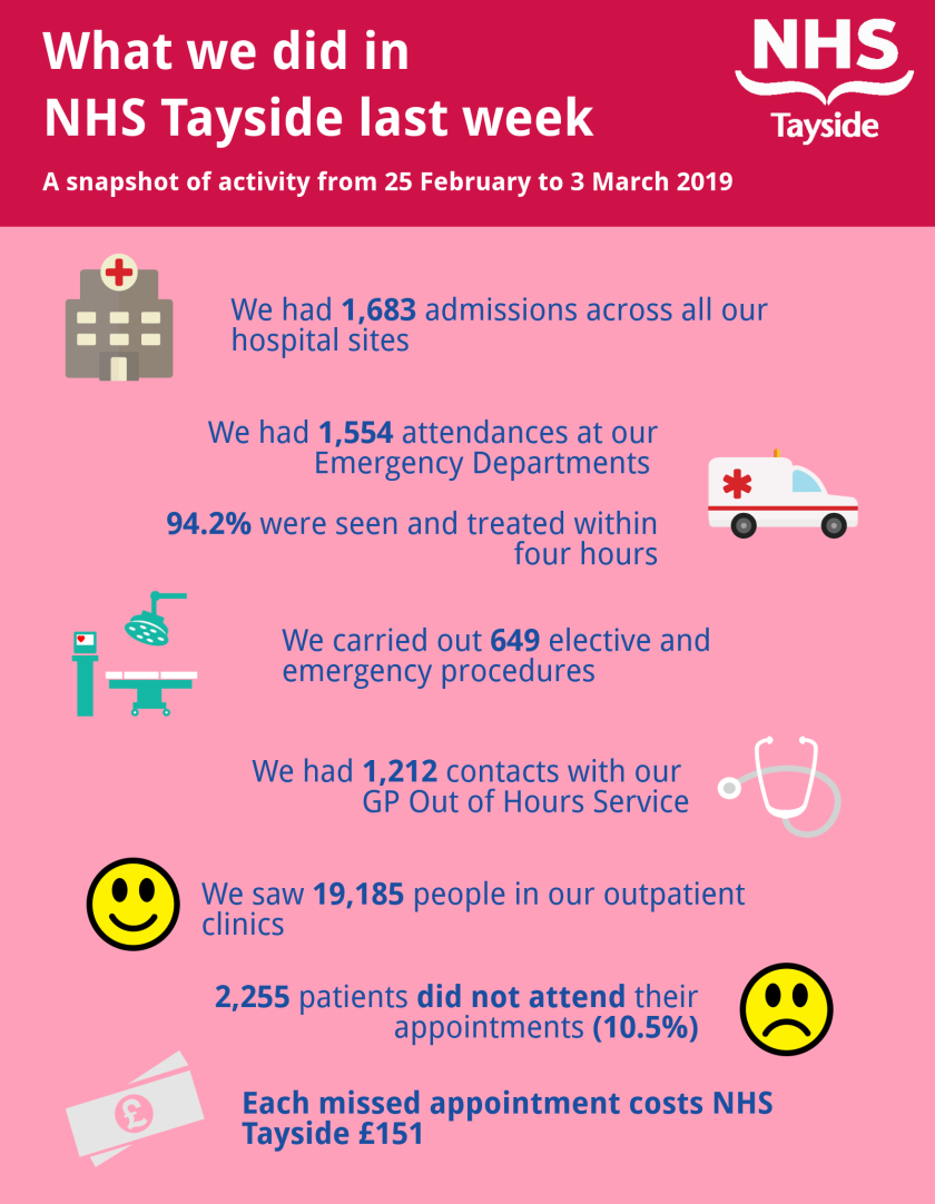Activity infographic 25 February-3 March.png