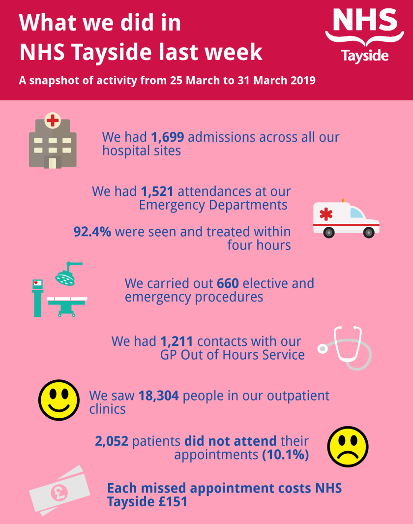 Activity infographic 25-31 March