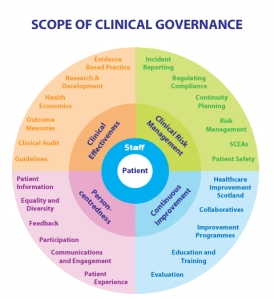 SIDE What is Clinical Governance
