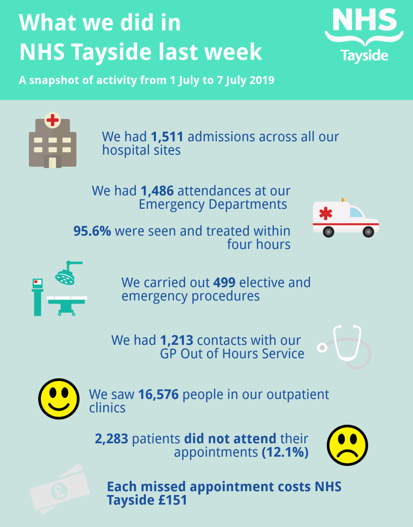 1-7 July infographic