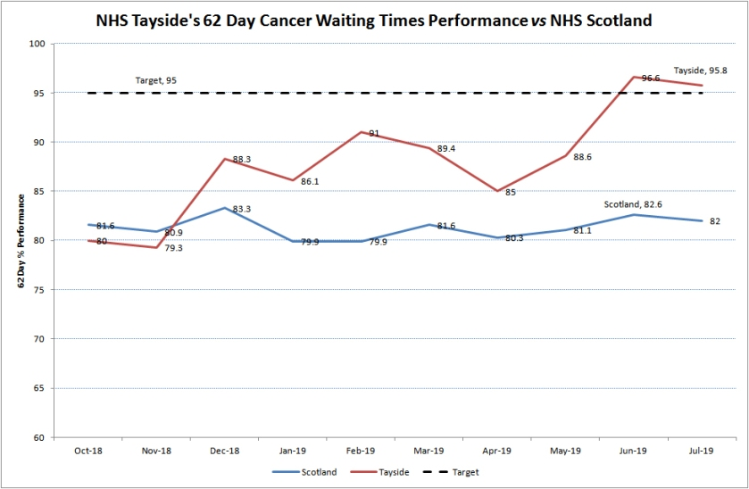 MAIN Improving cancer waiting times for NHS Tayside patients.jpg